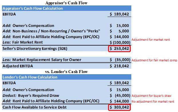 Calculating Cash Flow (appraiser vs  lender) - Reliant Business